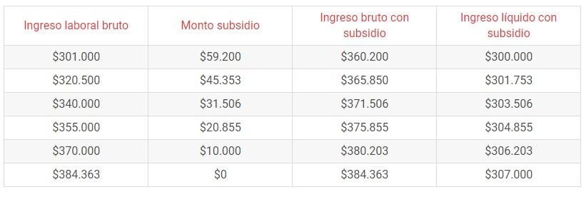 montos ingreso minimo garantizado